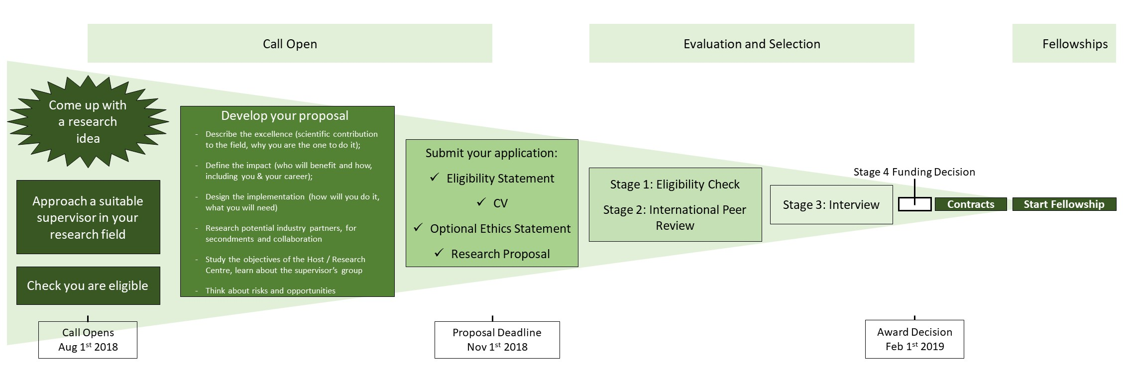 Application Process Edge Research